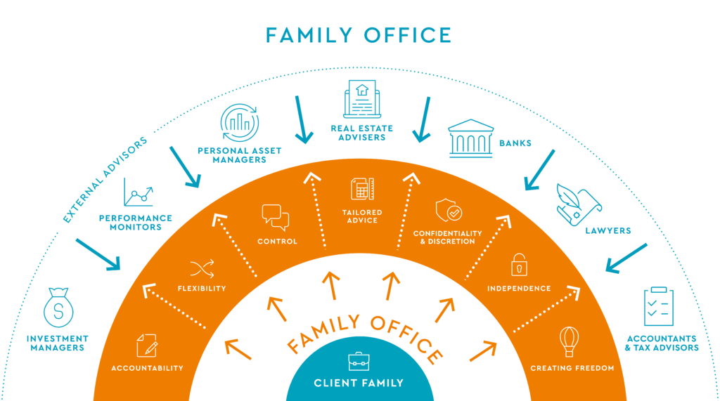 family office infographic